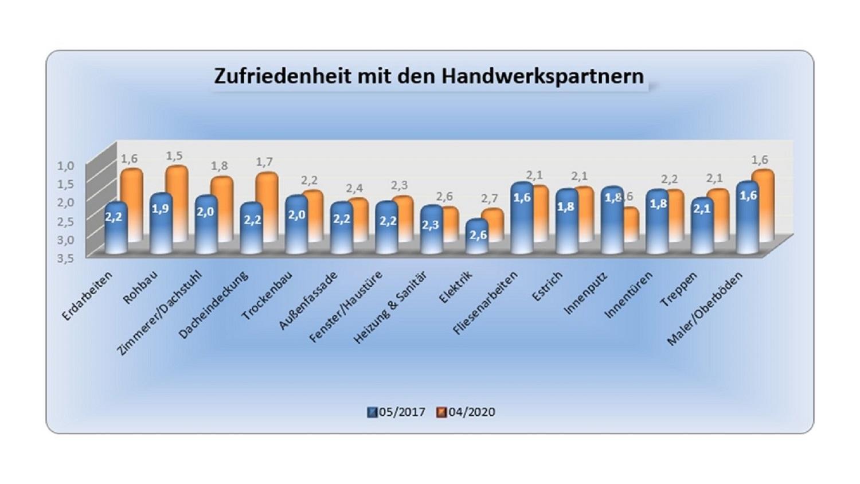 BAUHERRENreport GmbH: Bauunternehmen sollten Flagge in Sachen Qualität und Service zeigen