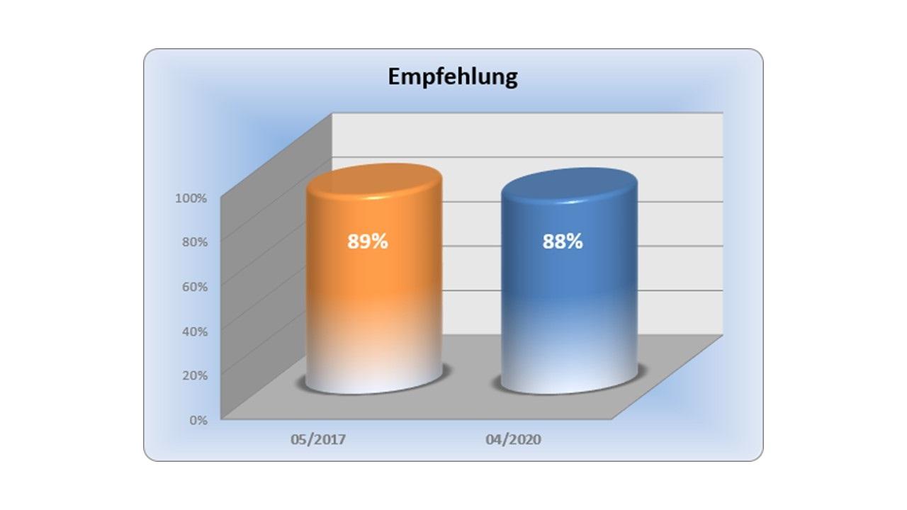 BAUHERREN-PORTAL: Über Bauherren-Feed-Back geprüfte Qualitäts- und Serviceleistungen