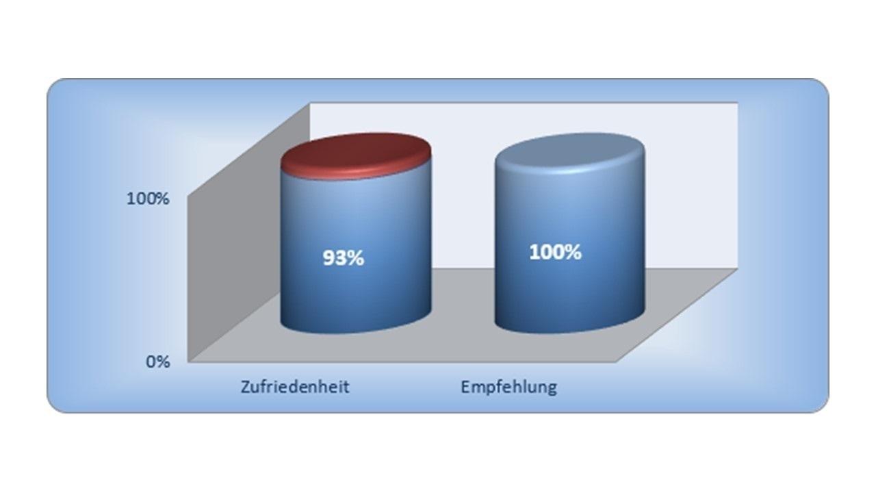 Bauherrenbewertungen im BAUHERREN-PORTAL sind wirksamer Kundenmagnet