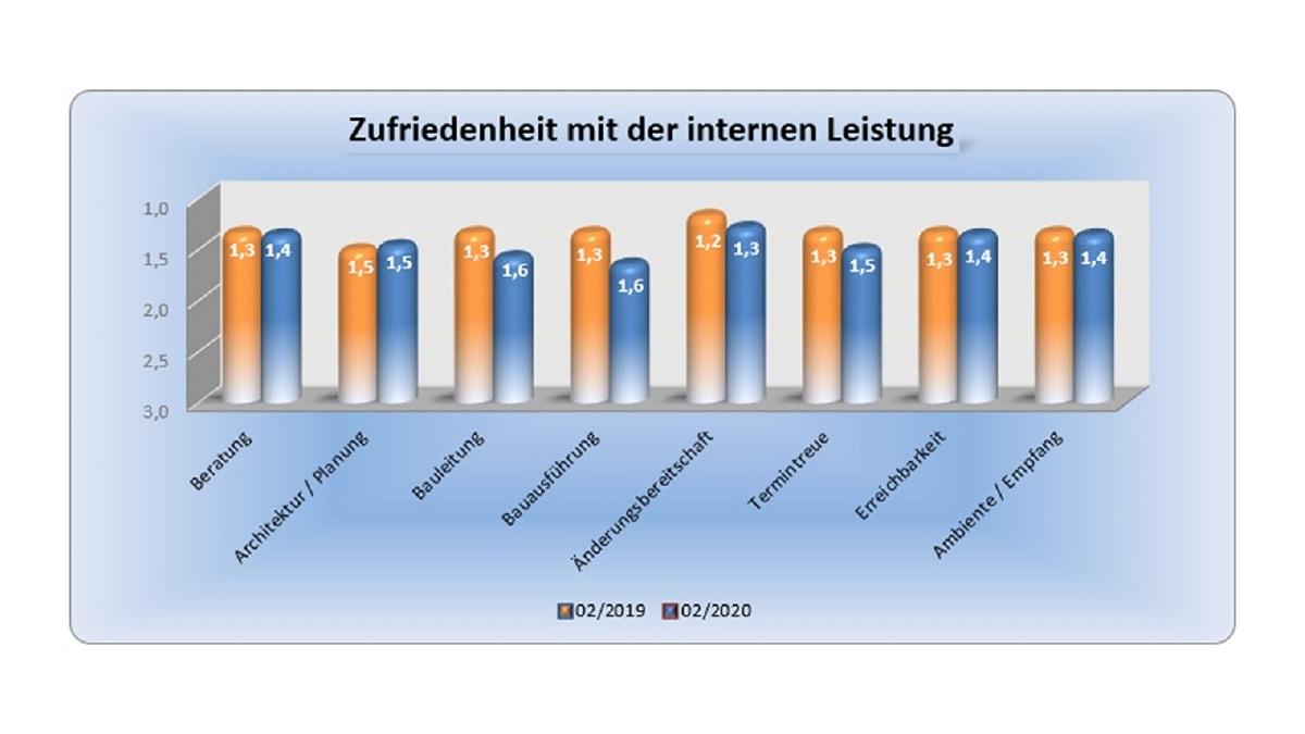 BAUHERRENreport GmbH: Bauunternehmen sollten Qualität darstellen, wie sie ist